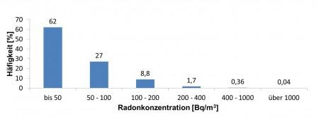 Häufigkeitsverteilung der Radon-Konzentration in Gebäuden